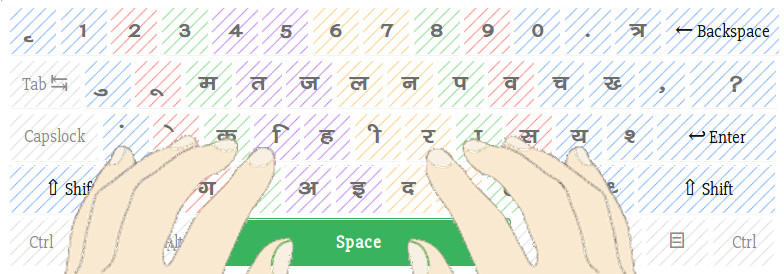 Finger Position In Hindi Typing Test