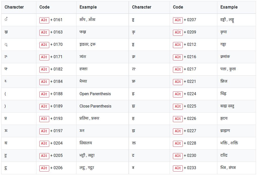 Kruti Tamil 180 Font Free 35 [CRACKED] hindi-typing-shortcut-keys-code